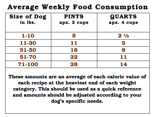Average-Weekly-Consumption