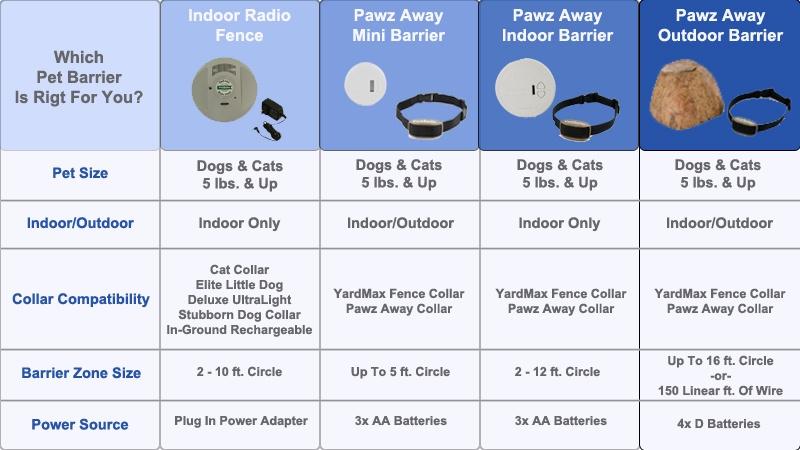 Petsafe Pawz Away Outdoor Pet Barrier Pwf00 11923