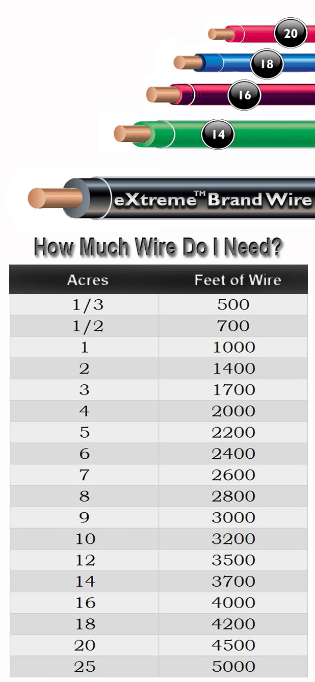 How Much Dog Fence Wire Do I Need